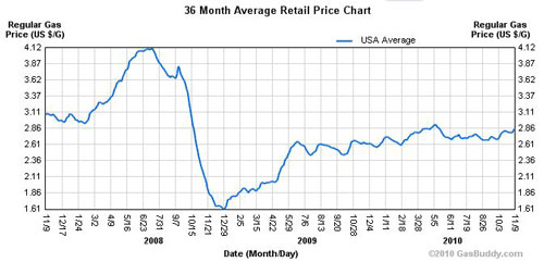 Gas Prices 2008-2010