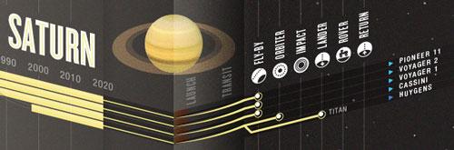 Saturn missions